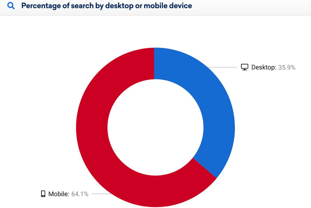 Percentage of search by desktop or mobile device
