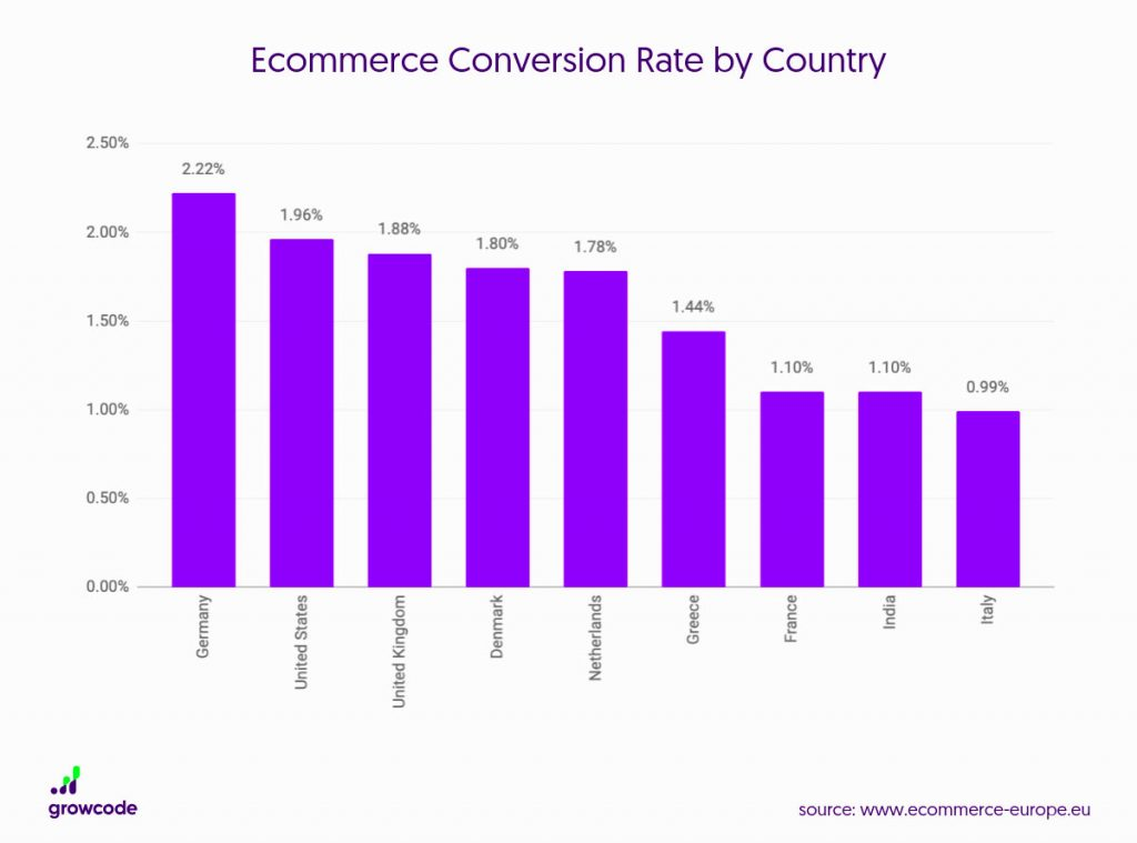 Bar chart of the eCommerce Conversion Rate by Country showing a variance in conversion rates by nationality.