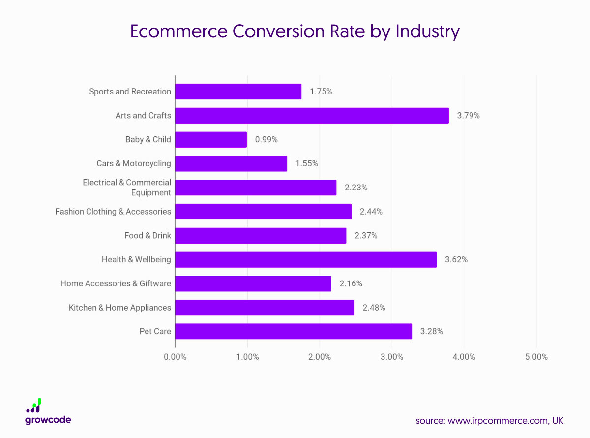 Bar chart of eCommerce Conversion Rate by Industry that shows a variance in conversion rates across a wide variety of industries.