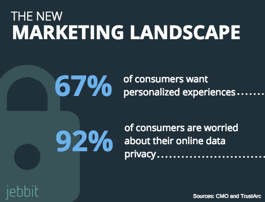 Infographic showing that consumers want personalization of data but are very concerned about privacy via Jebbit source.