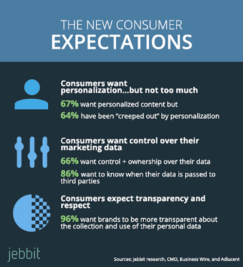Infographic showing conflicting numbers stating that consumers want personalization without marketers going overboard via Jebbit (see source)